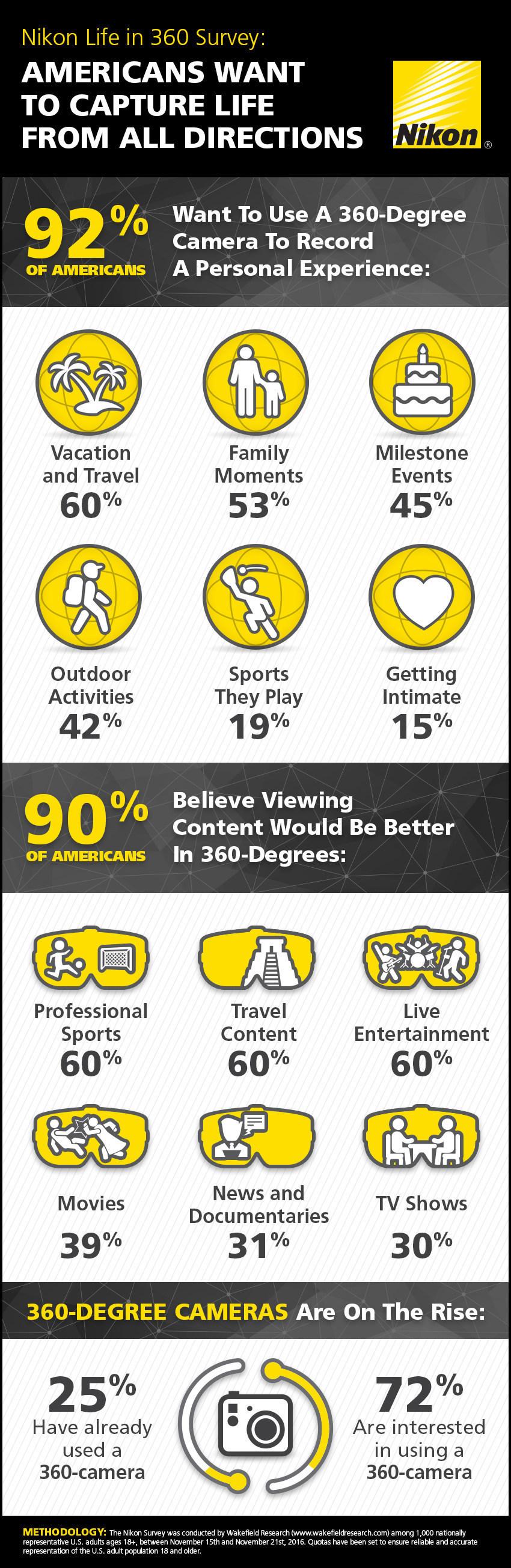 Nikon's Life in 360 Survey (PRNewsFoto/Nikon)