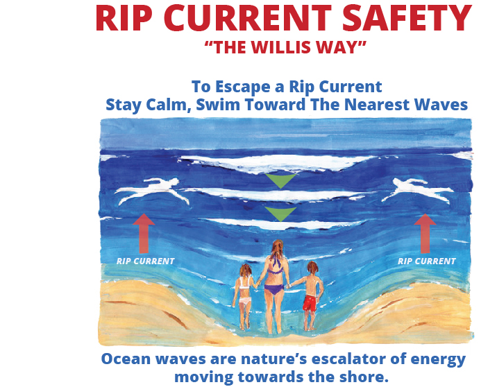 How to escape or avoid a rip current – Author: WillisBrothers – CC BY-SA 4.0